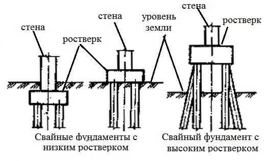 Свайно-ростверковый фундамент: виды, плюсы и минусы