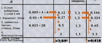 Сбор нагрузок на фундамент: самая лучшая система расчета