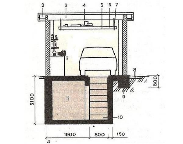 Как сделать своими руками смотровую яму в гараже: пошаговая инструкция, подбор размеров, чертежи и фото