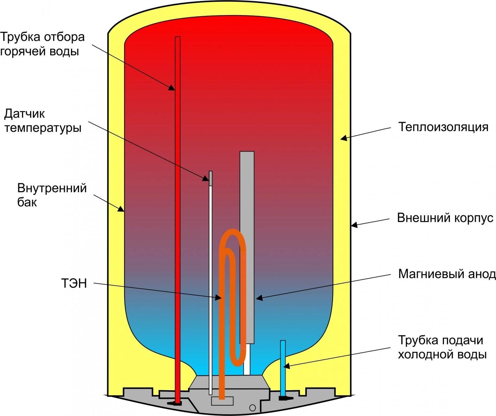 Как работает проточный водонагреватель – особенности работы