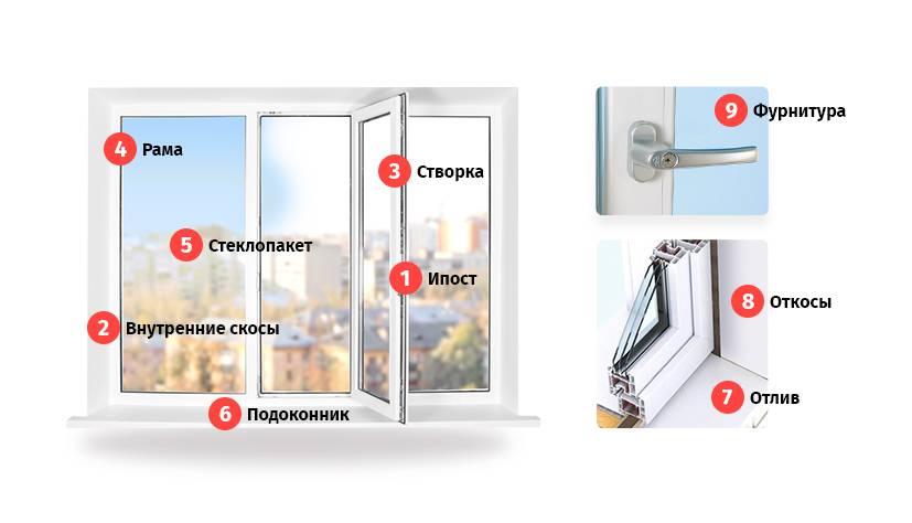 Как установить пластиковое окно в доме правильно по гост