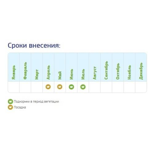 Инструкция по применению удобрений фертика (кемира)