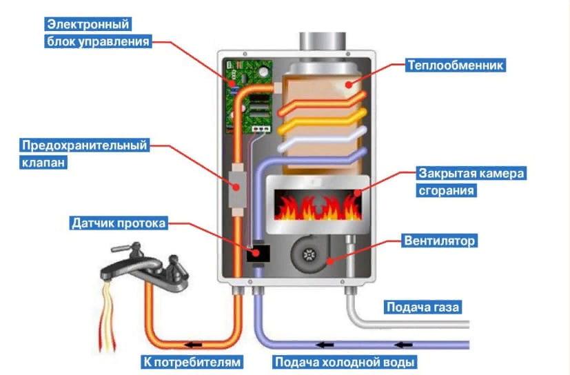 12 лучших газовых колонок