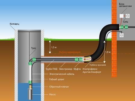 Дачный водопровод своими руками из колодца