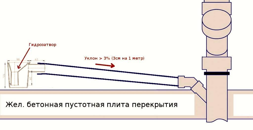 Уклон внутренней и наружной канализации: нормативные параметры и расчет