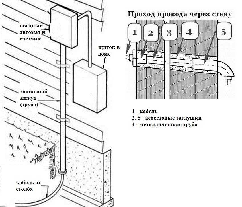 Ввод электричества в дом: как выполнить проектировочные и монтажные работы своими руками (90 фото)