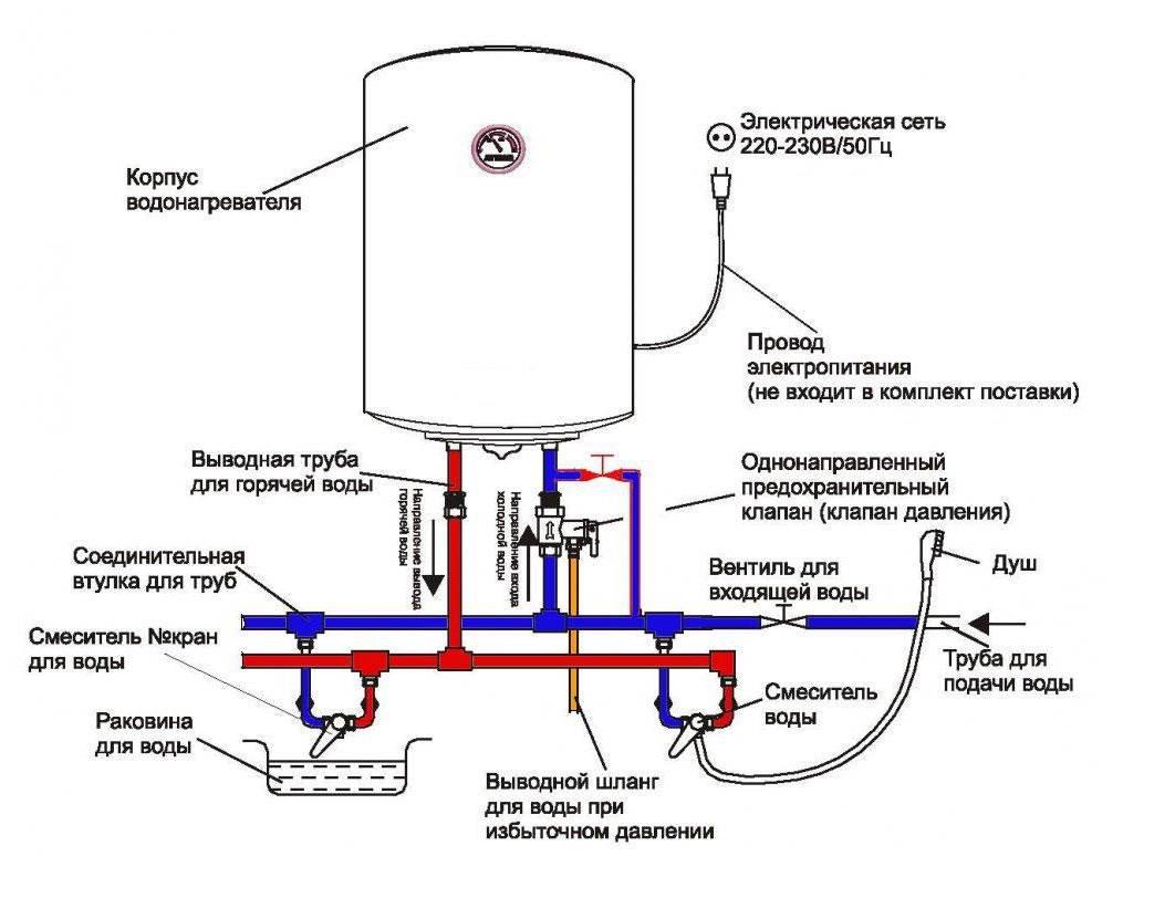 Какой водонагреватель лучше купить в частный дом – критерии выбора