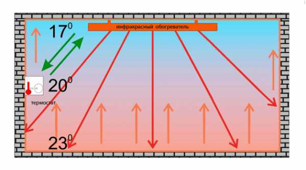 Как правильно выбрать инфракрасный пленочный обогреватель – виды, преимущества и недостатки, правила установки