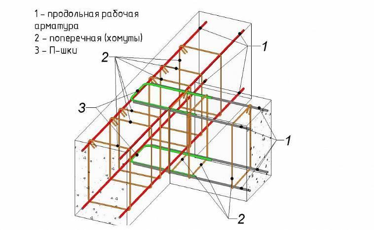 Практический пример расчета ленточного фундамента