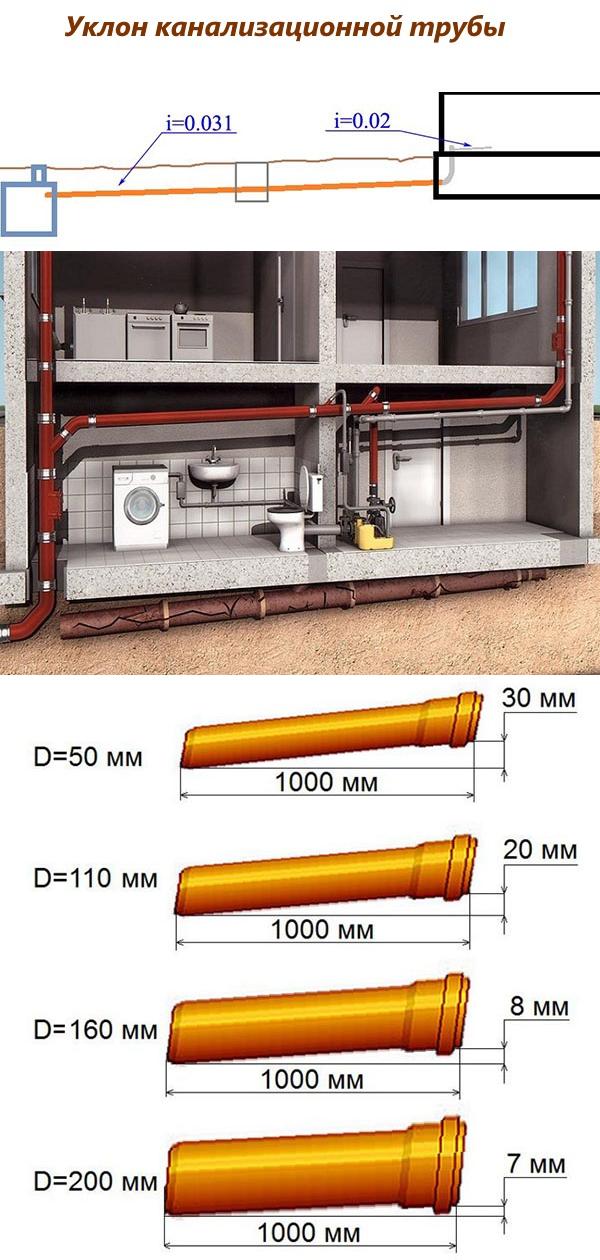Уклон канализации в частном доме - какой должен быть