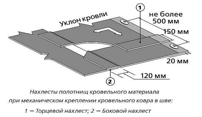 Как выбрать рулонный кровельный материал и сделать крышу своими руками