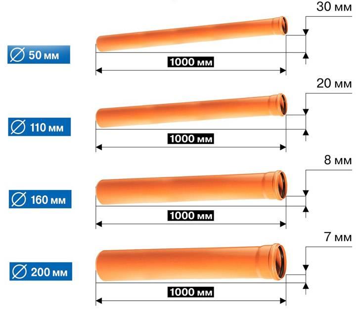 Выбор уклона канализационной трубы и требования снип