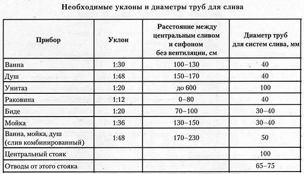 Уклон канализационной трубы по снип: таблицы, памятка и правила расчета