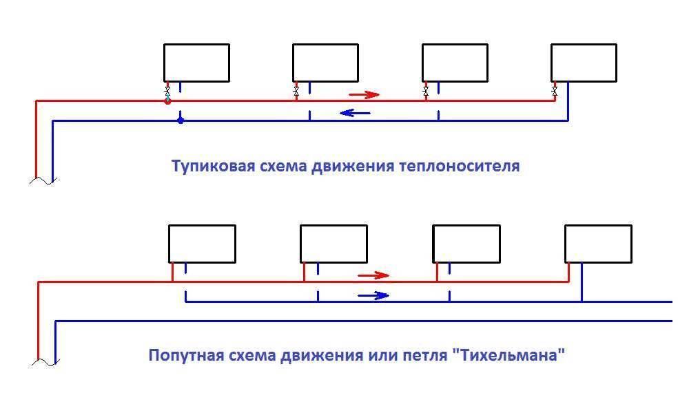 Как определиться с выбором и монтажом отопления частного дома своими руками: схемы разных типов подключения