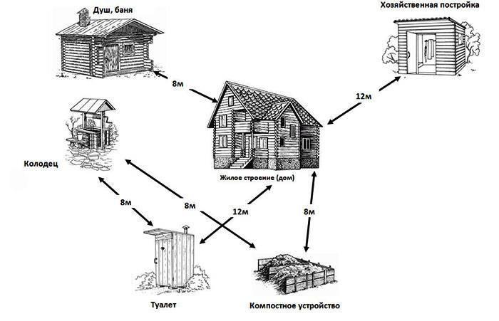 Расстояние от туалета до колодца: снип и санитарная норма между постройками