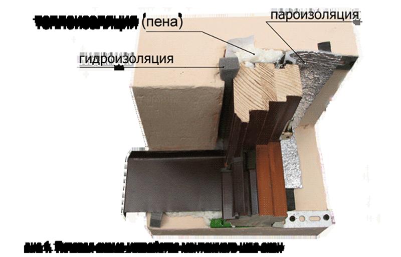 Детальное описание как правильно установить пластиковые окна