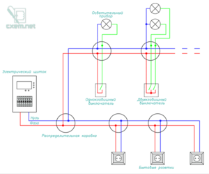 Разводка электропроводки в частном доме — от схемы до монтажа