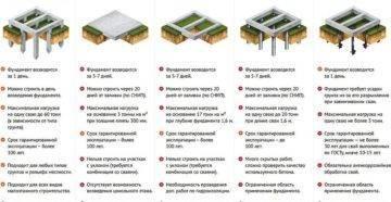 Типы фундаментов и их строение