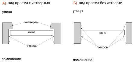 Правильная установка пластиковых окон своими руками