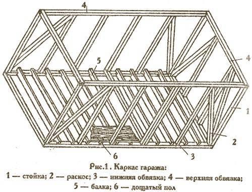 Строим гараж из металлопрофиля своими руками: строительство каркаса из профильной трубы, чертежи и фото