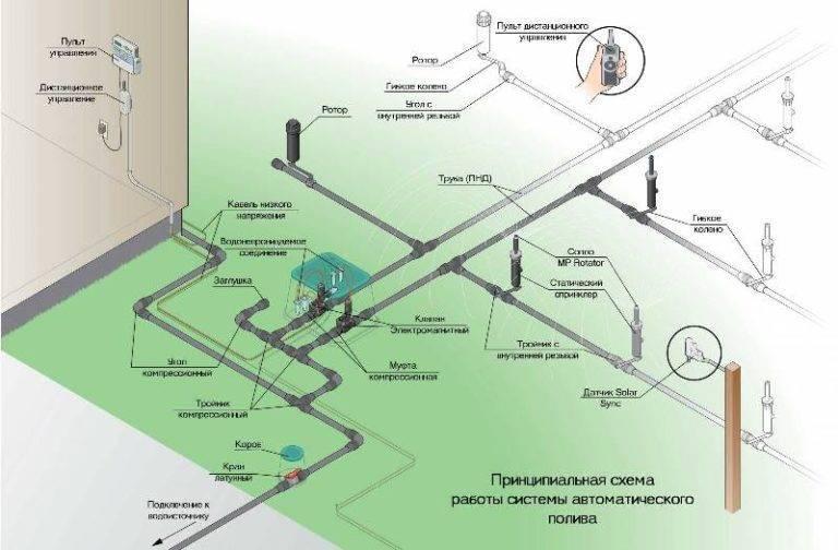 Особенности конструкции и монтажа системы полива газона