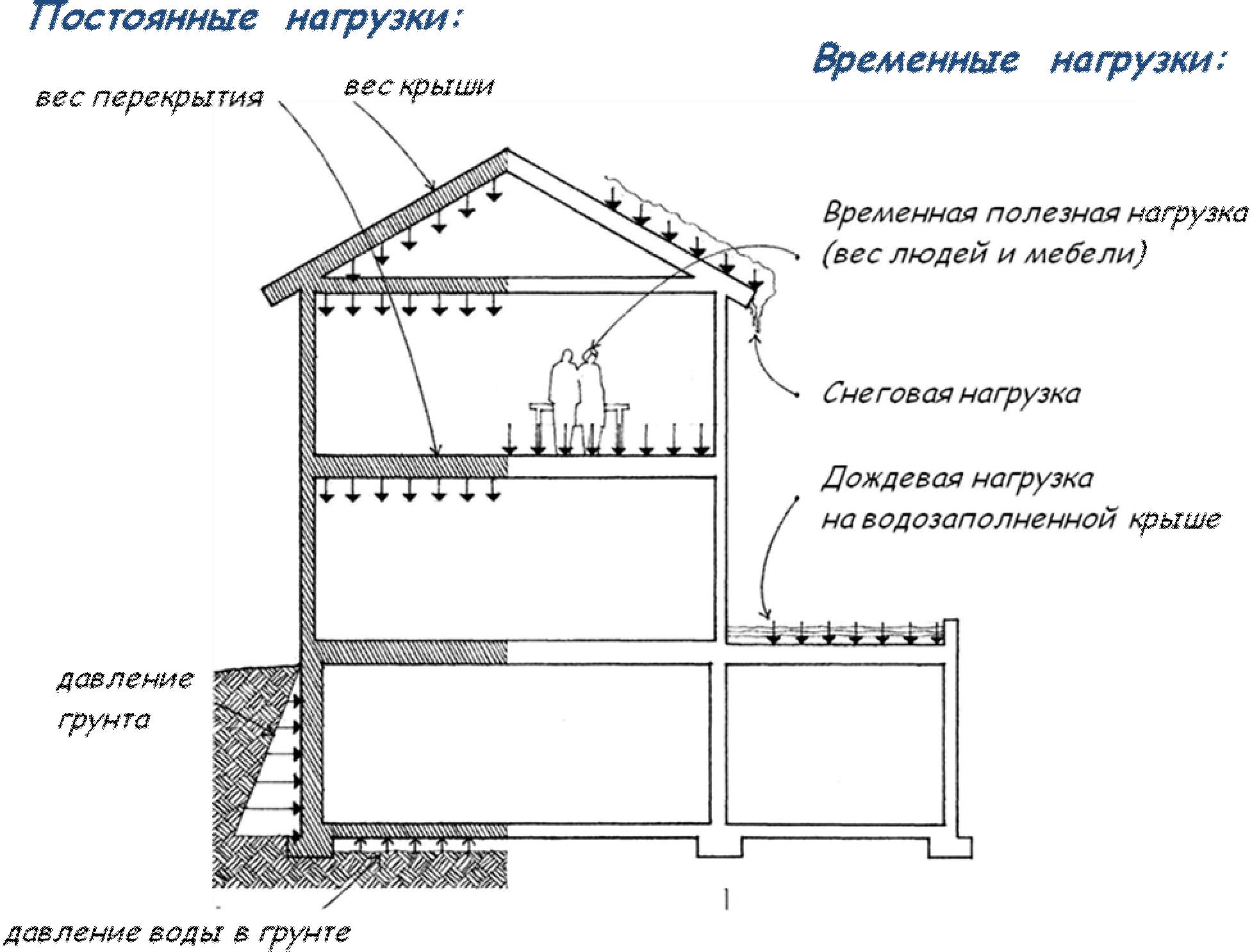 Примеры расчета столбчатых фундаментов металлического каркаса