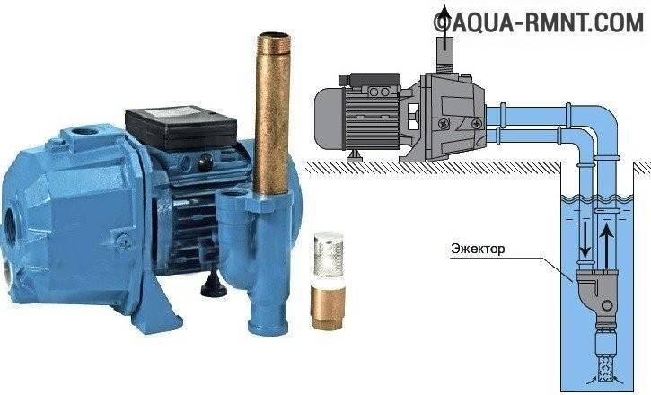 Водоснабжение из колодца: организация бюджетного водопровода своими руками