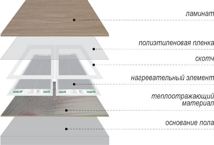 Выбор и укладка теплого пола под ламинат на деревянное основание