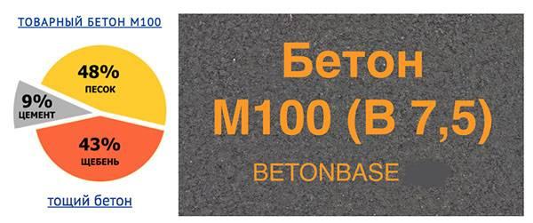 Какой марки бетон нужен для ленточного фундамента: делаем бетон самостоятельно с расчетами на калькуляторе