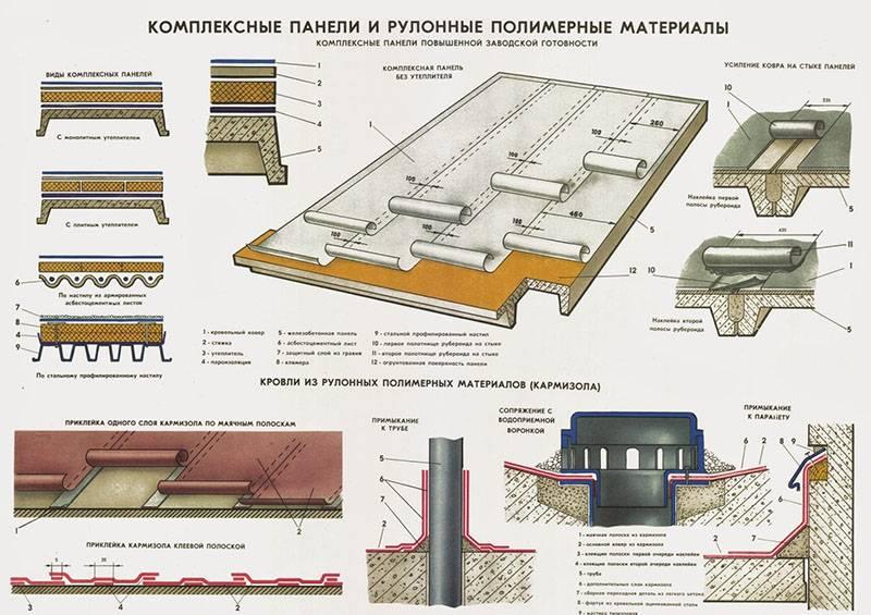 Элементы плоской крыши: структура кровельного пирога и его особенности