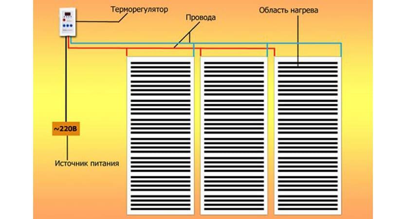 Пленочные ик-обогреватели: характеристика видов и критерии выбора