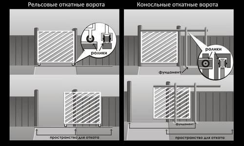 Схемы и чертежи откатных ворот: преимущества, виды, монтаж