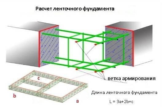 Пример сбора нагрузок на фундамент