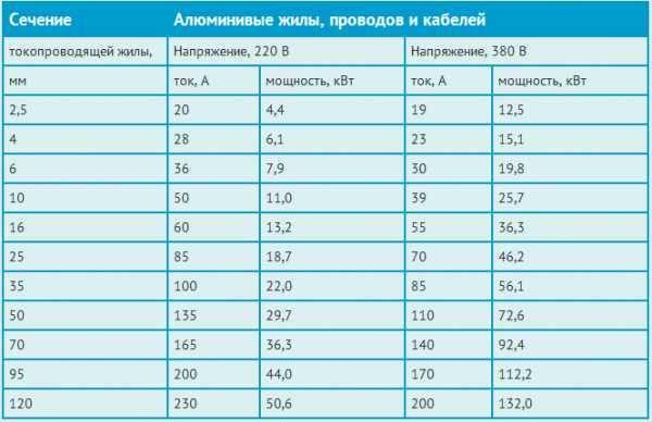 Таблица выбора сечения кабеля. расчет сечения проводов и кабелей по току, мощности.