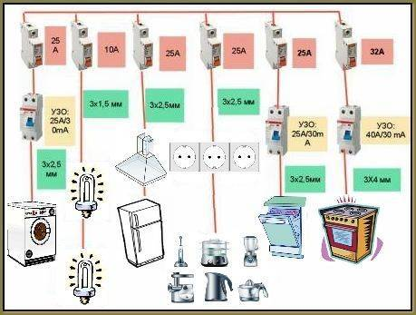 Как провести электропроводку в квартире — все этапы электромонтажа