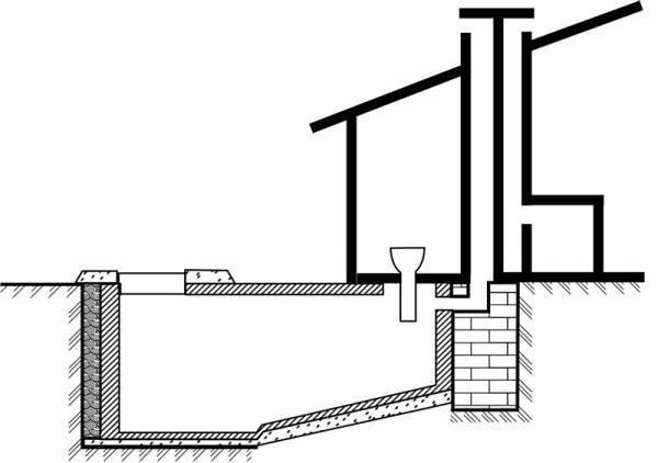 Виды туалетов для дачи и место для их размещения
