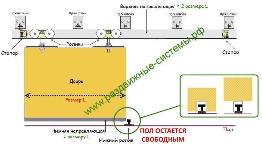 Механизм работы раздвижных межкомнатных дверей дома: преимущество и монтаж
