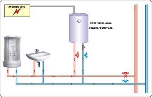 Что лучше выбрать — бойлер или газовую колонку?