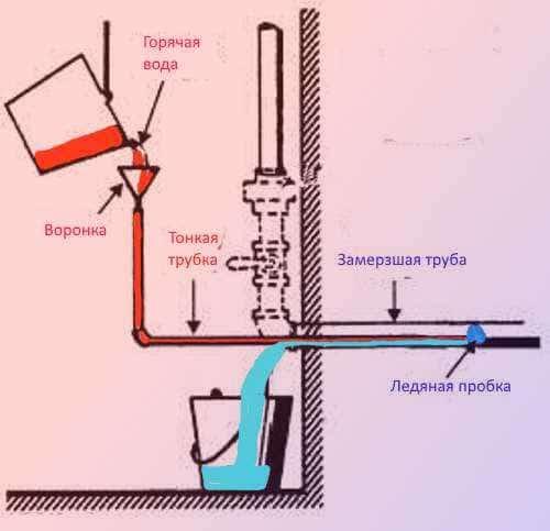 Замерзла вода в пластиковой трубе — что делать и как устранить проблему?