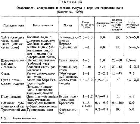 """Таблица """"почвы и природные зоны"""""""