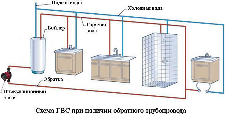 Обвязка бойлера косвенного нагрева с рециркуляцией для котельной частного дома