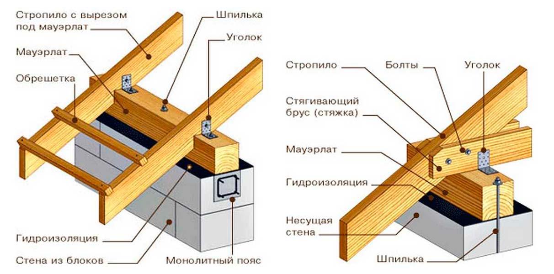 двускатная крыша своими руками фото инструкция ролики тегами