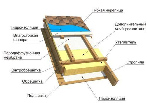 Инструкция по монтажу гибкой черепицы своими руками
