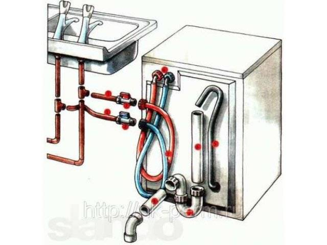 Как установить посудомоечную машину bosch самостоятельно