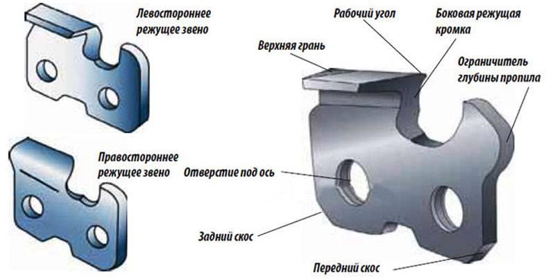 Виды приспособлений для домашней заточки цепей бензопил