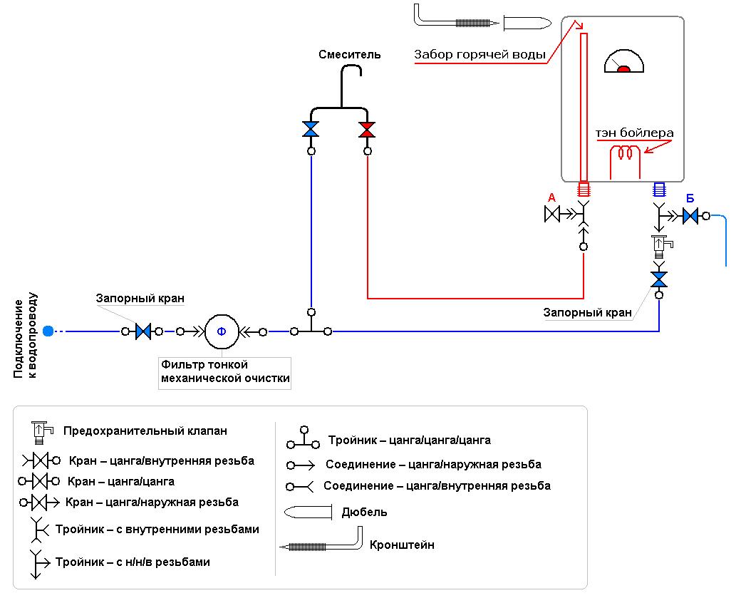 Подключение бойлера к водопроводу – все доступные способы