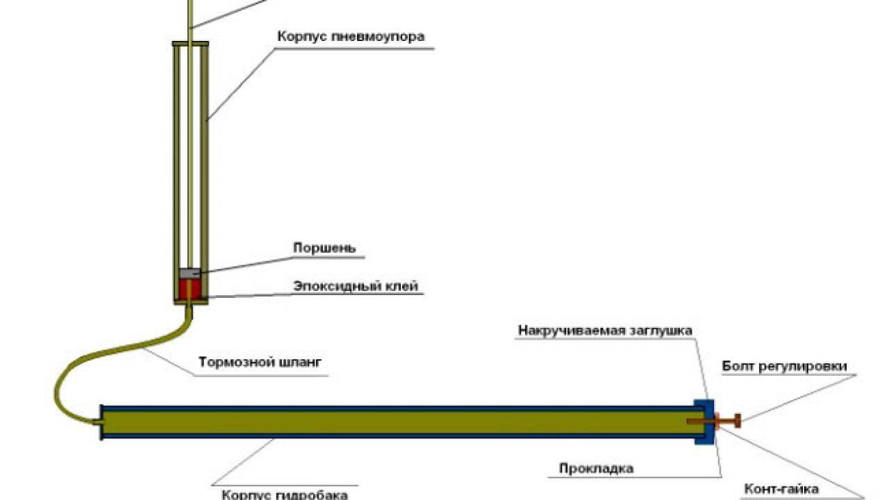Термоприводы для теплиц: особенности и способы использования