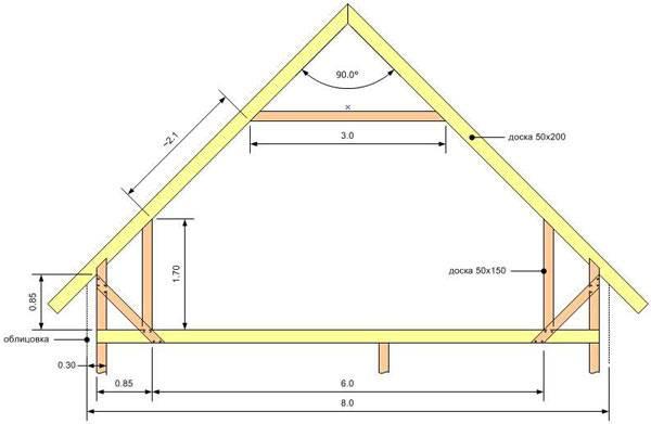 Стропила для двухскатной крыши своими руками: расчеты, установка, крепление, сборка