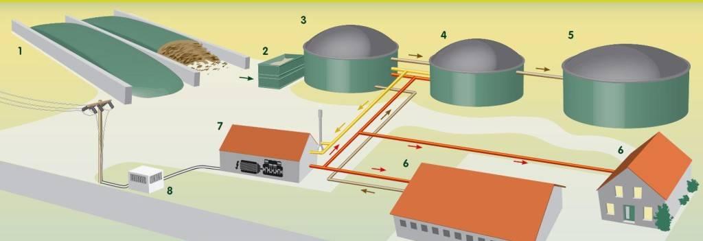 Делаем установку для биогаза из навоза своими руками