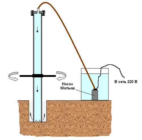 Ручной насос для скважины: виды, схемы, принцип работы